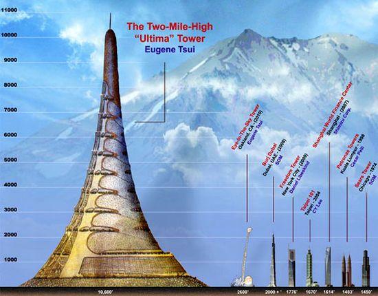 mile high ultima tower eWkwG 15699
