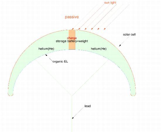 solar pileus 02
