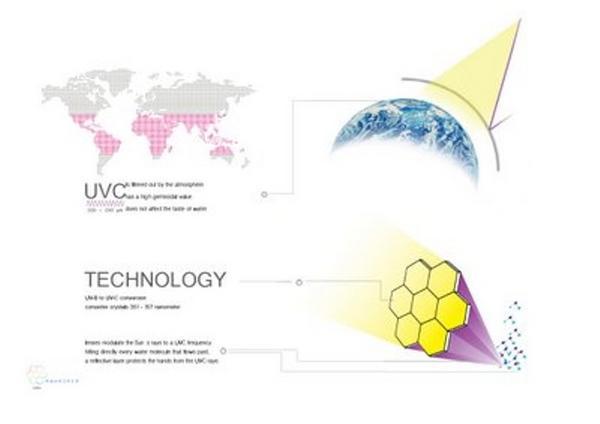 technology of aquairis water purifier