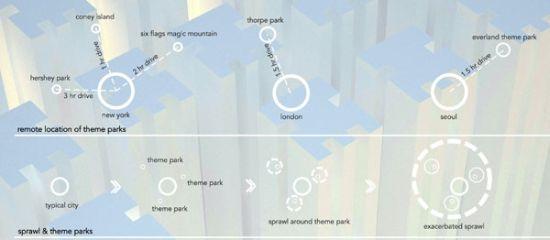vertical theme park1