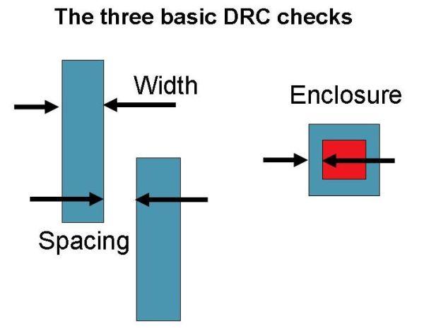 BasicDRC
