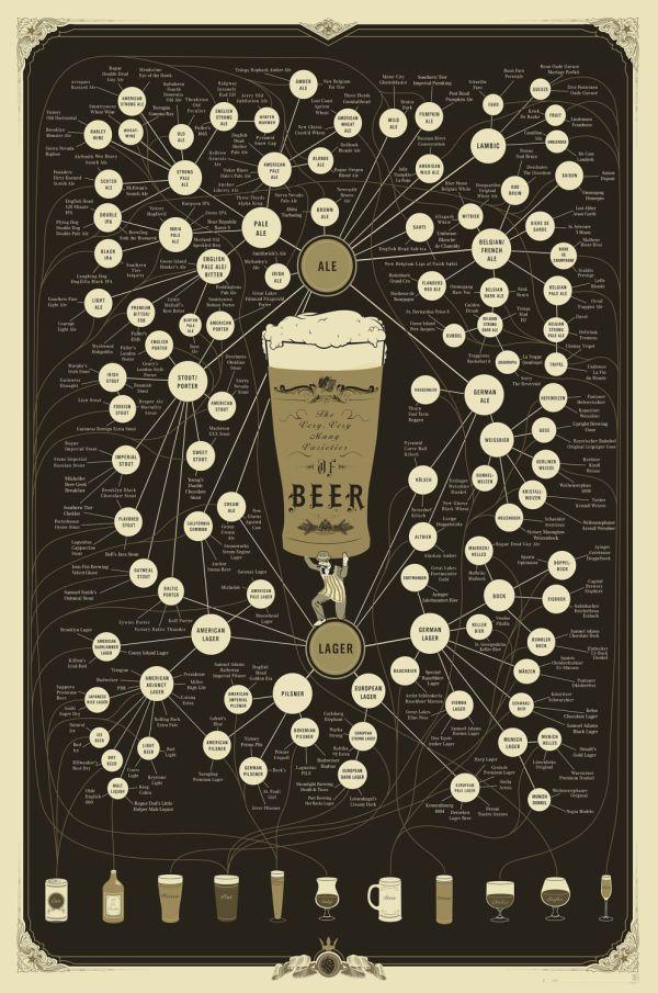 Varieties of Beer Print Typographic Beer Growler