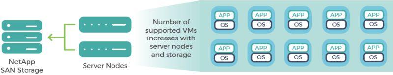 Benefits of Cloud Servers
